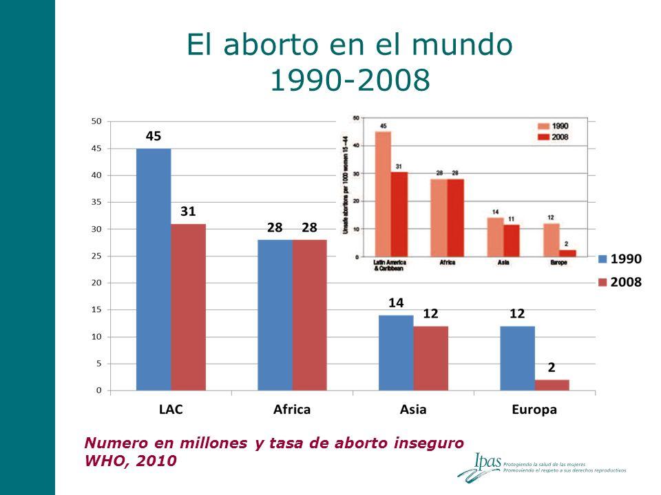El aborto en el mundo 1990-2008 Millones de abortos