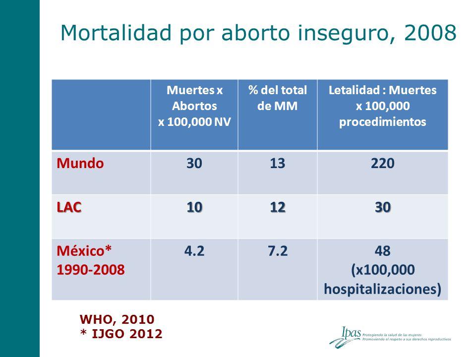 Mortalidad por aborto inseguro, 2008