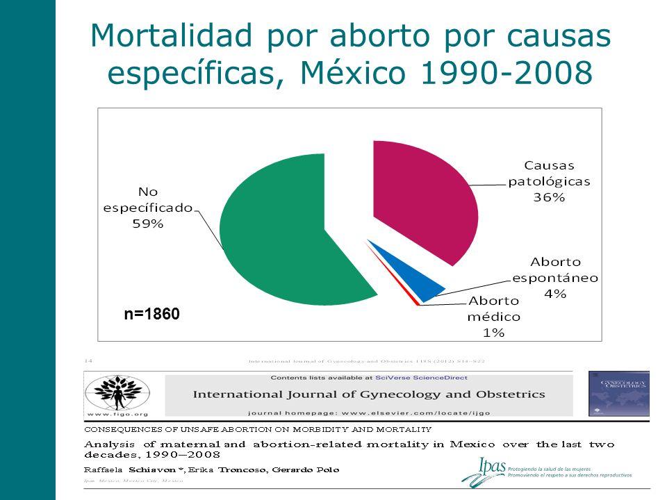 Mortalidad por aborto por causas específicas, México 1990-2008