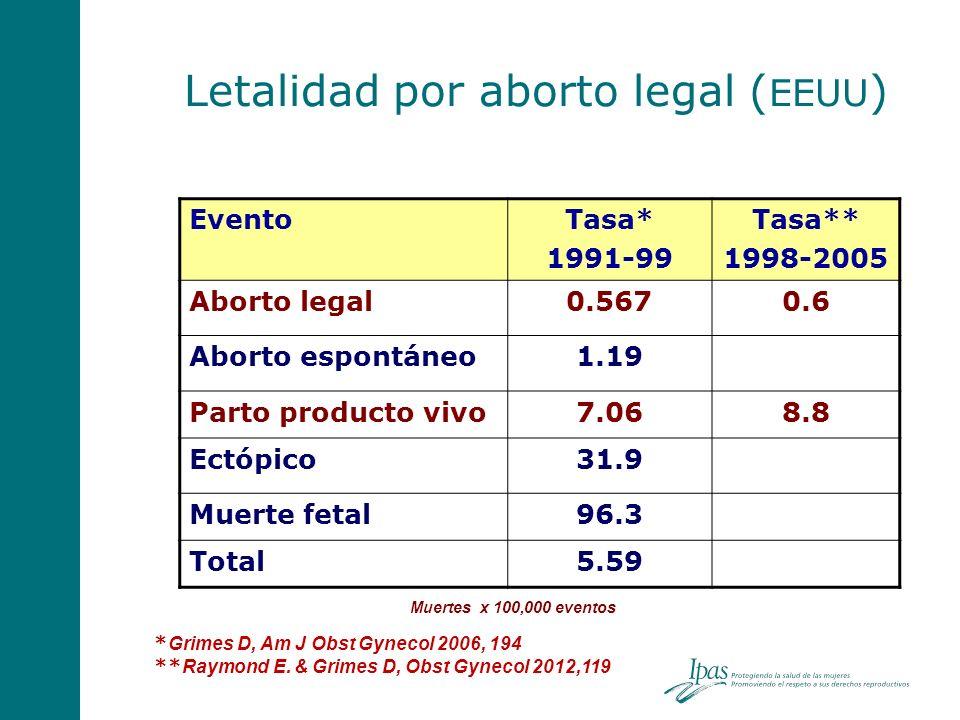Letalidad por aborto legal (EEUU)