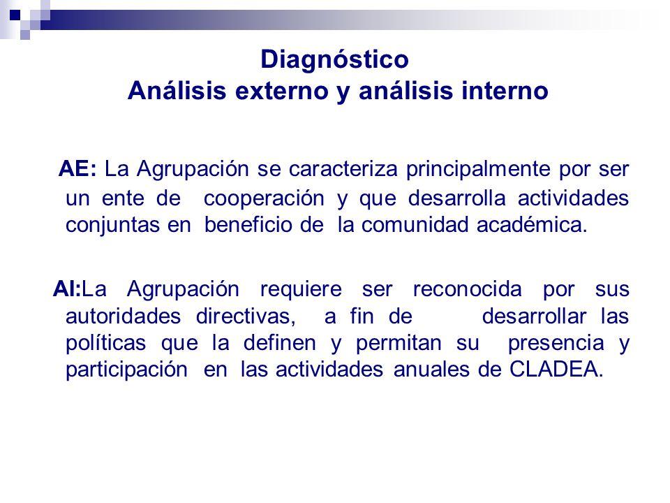 Diagnóstico Análisis externo y análisis interno