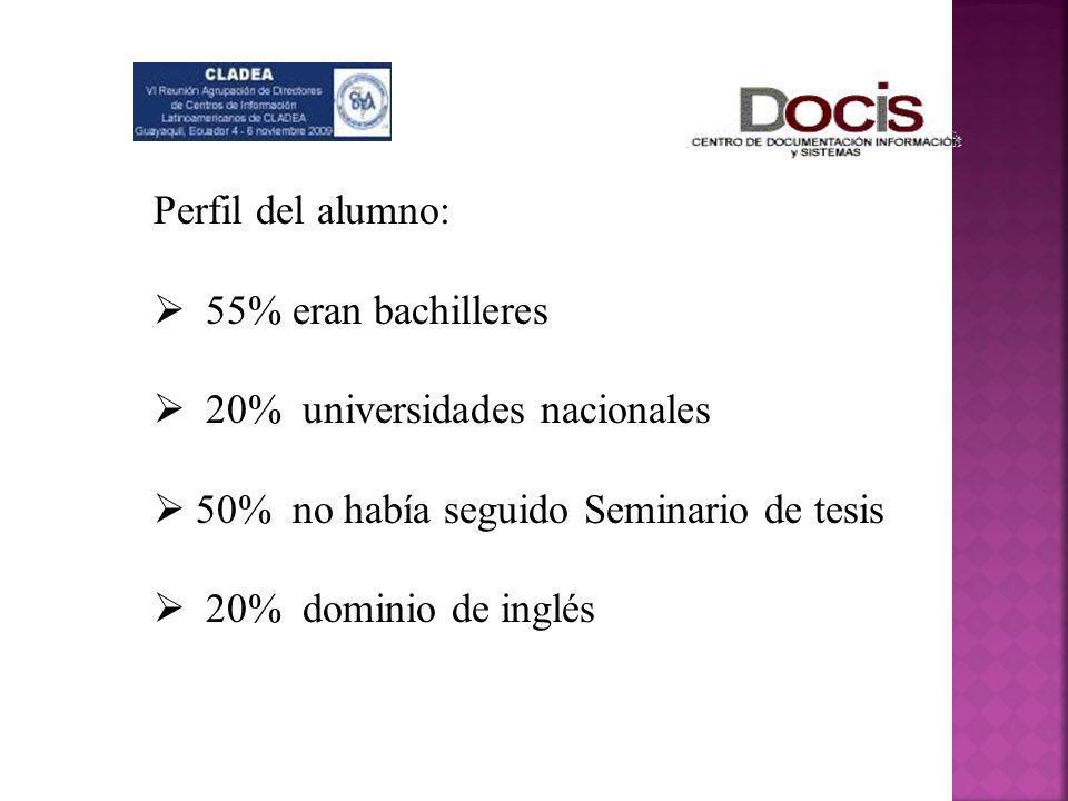 Perfil del alumno:55% eran bachilleres. 20% universidades nacionales. 50% no había seguido Seminario de tesis.