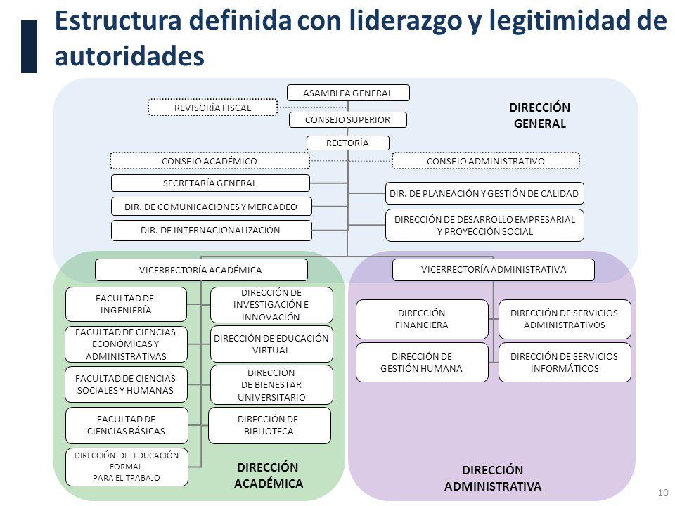 Estructura definida con liderazgo y legitimidad de autoridades