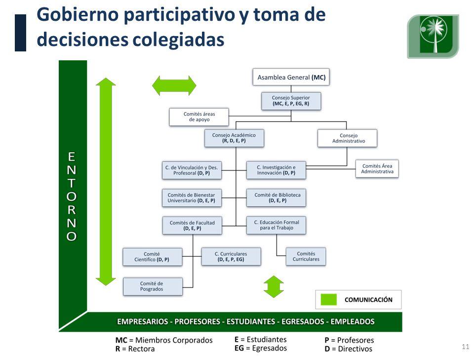 Gobierno participativo y toma de decisiones colegiadas