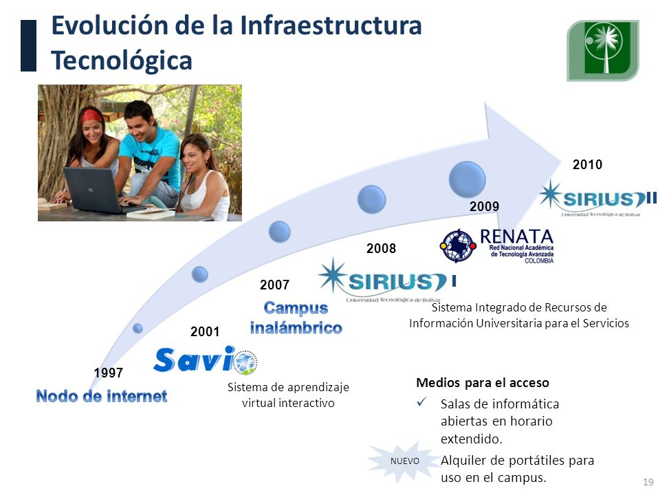 Evolución de la Infraestructura Tecnológica