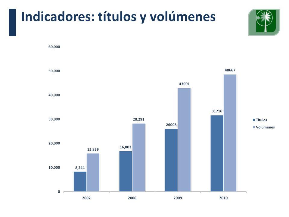 Indicadores: títulos y volúmenes