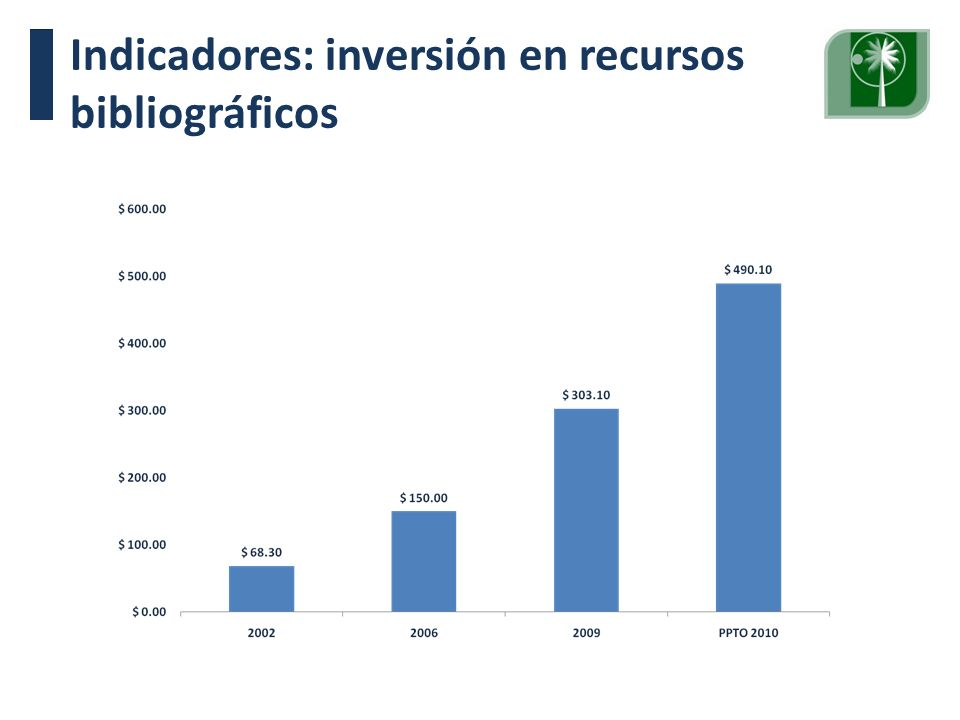 Indicadores: inversión en recursos bibliográficos