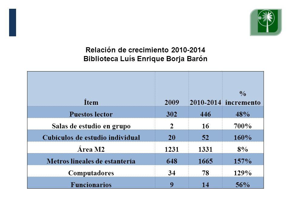 Relación de crecimiento 2010-2014 Biblioteca Luís Enrique Borja Barón