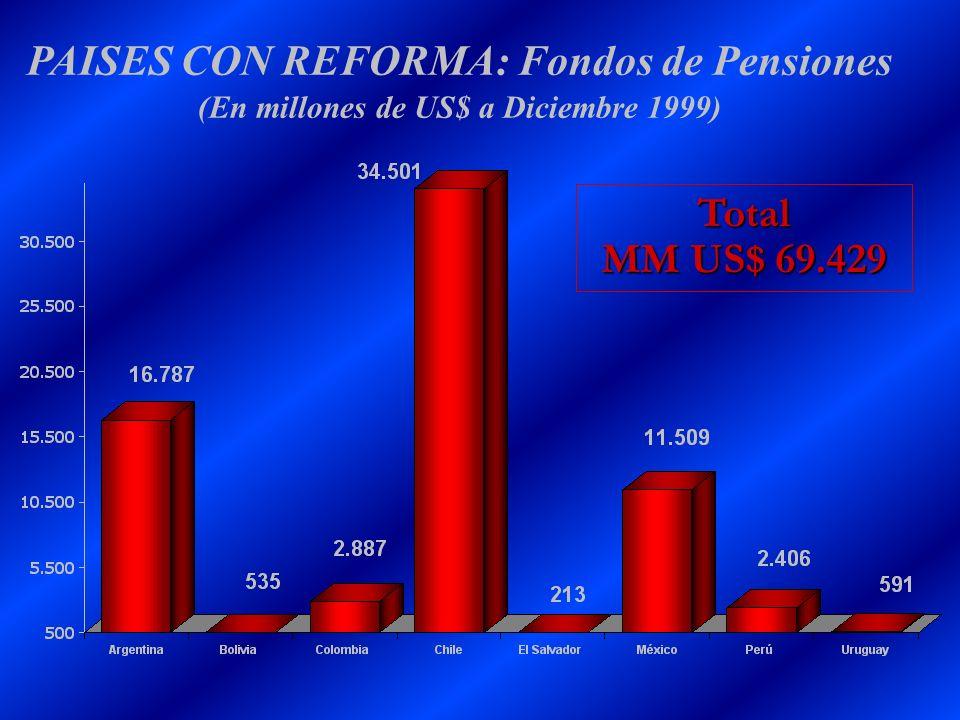 PAISES CON REFORMA: Fondos de Pensiones (En millones de US$ a Diciembre 1999)