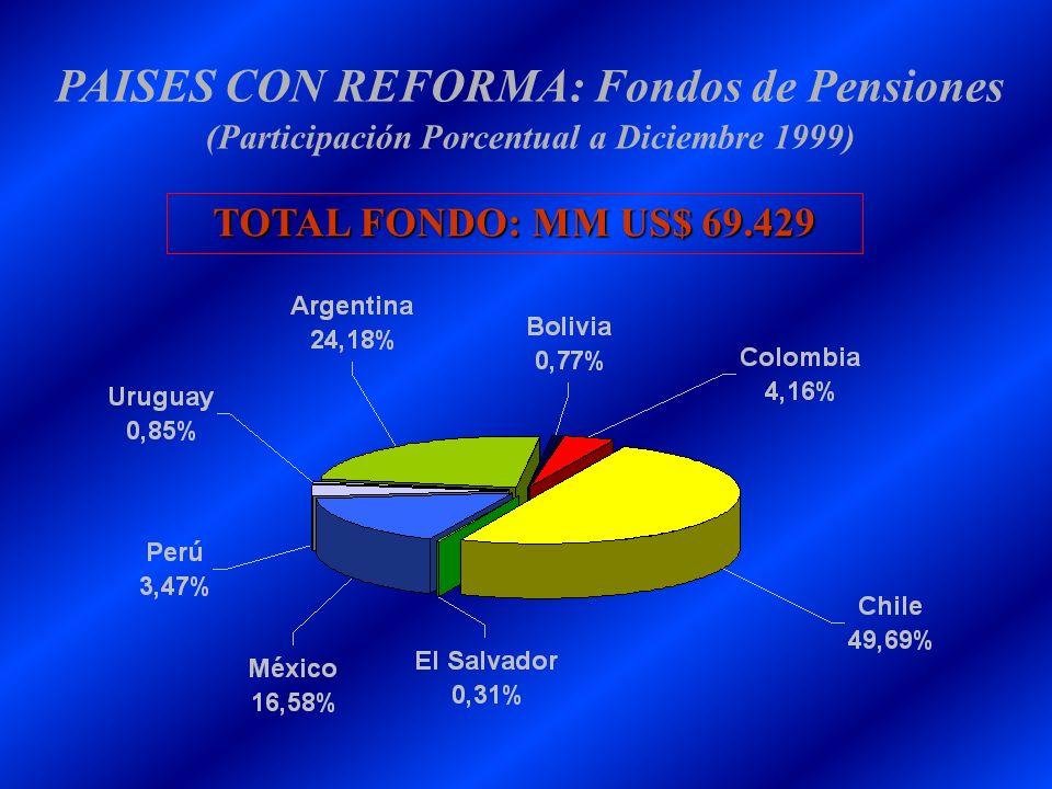 PAISES CON REFORMA: Fondos de Pensiones (Participación Porcentual a Diciembre 1999)