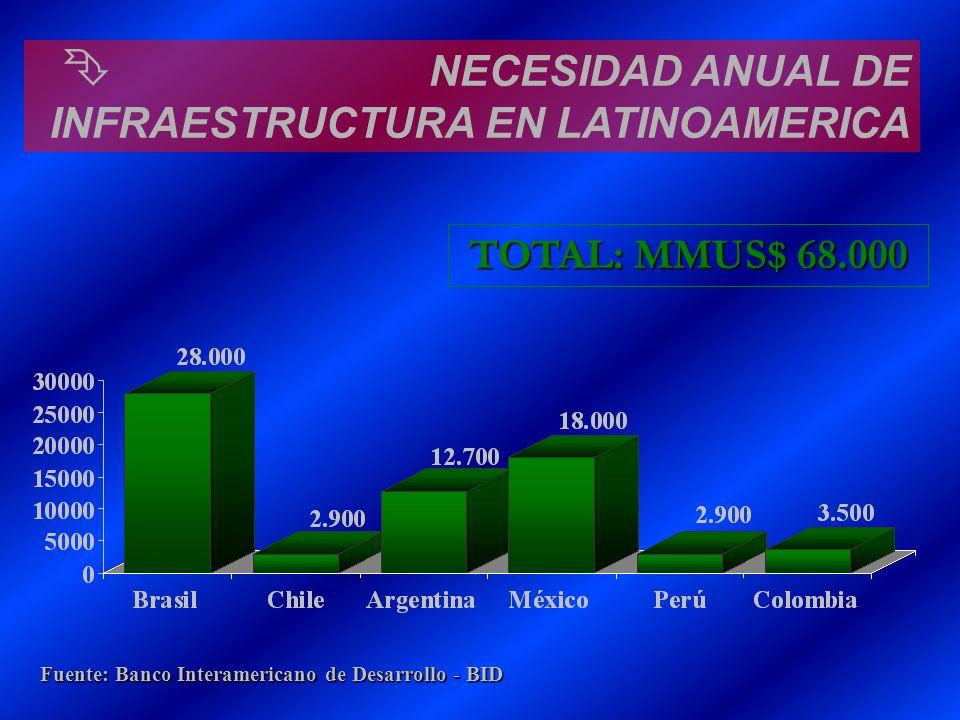NECESIDAD ANUAL DE INFRAESTRUCTURA EN LATINOAMERICA