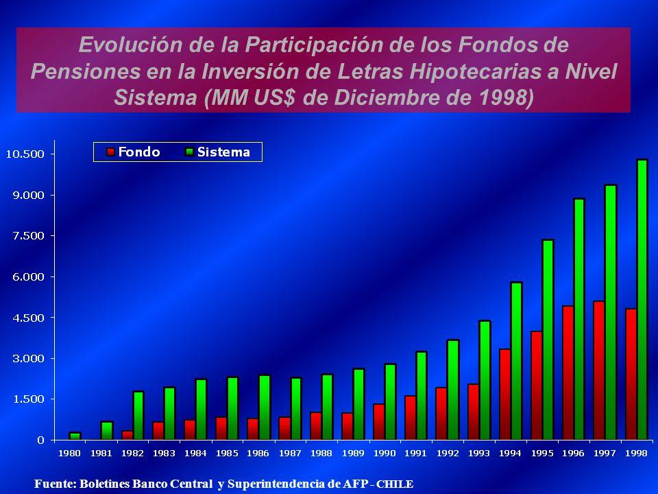 Evolución de la Participación de los Fondos de Pensiones en la Inversión de Letras Hipotecarias a Nivel Sistema (MM US$ de Diciembre de 1998)