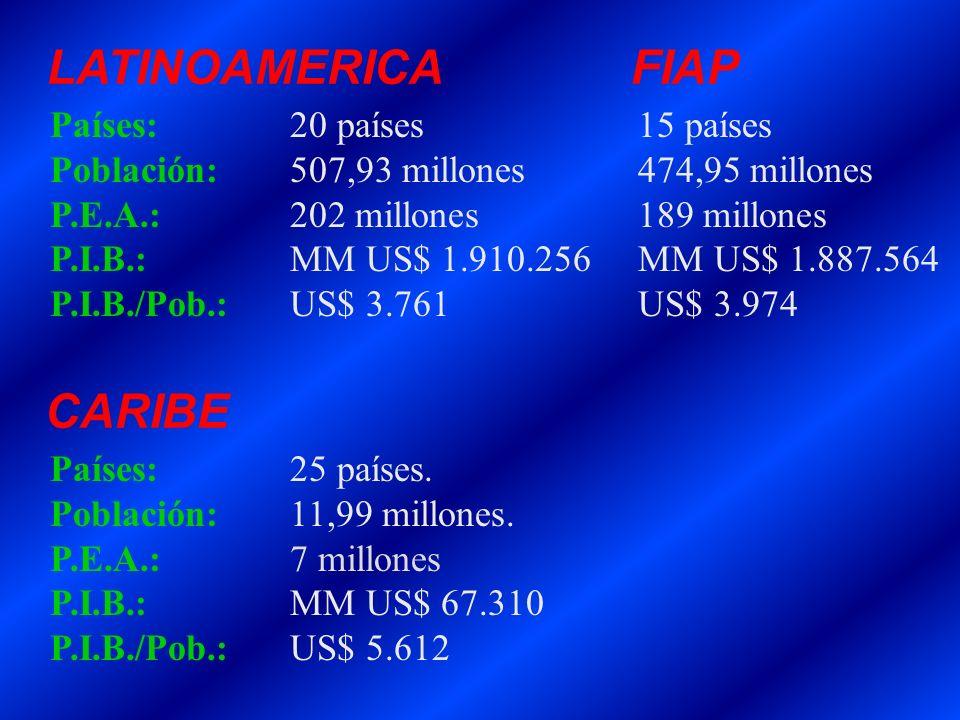 LATINOAMERICA FIAP CARIBE Países: 20 países 15 países