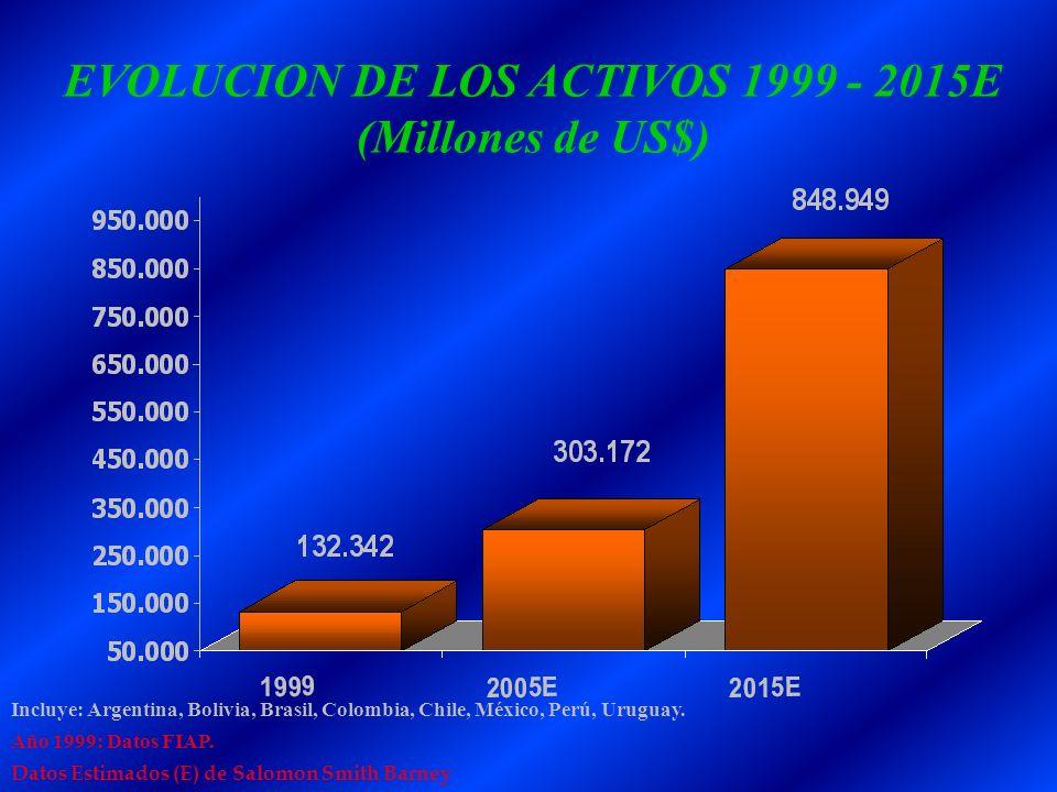 EVOLUCION DE LOS ACTIVOS 1999 - 2015E (Millones de US$)