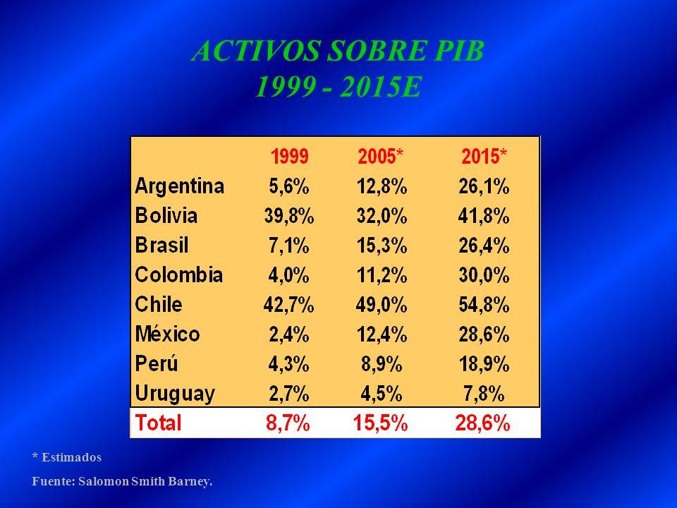 ACTIVOS SOBRE PIB 1999 - 2015E * Estimados