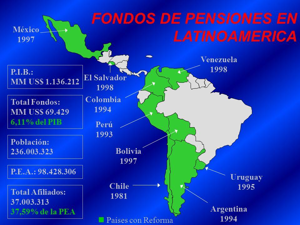 FONDOS DE PENSIONES EN LATINOAMERICA