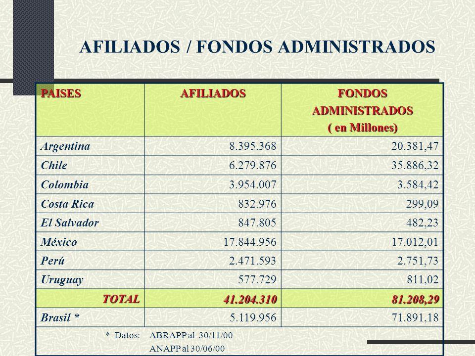 AFILIADOS / FONDOS ADMINISTRADOS