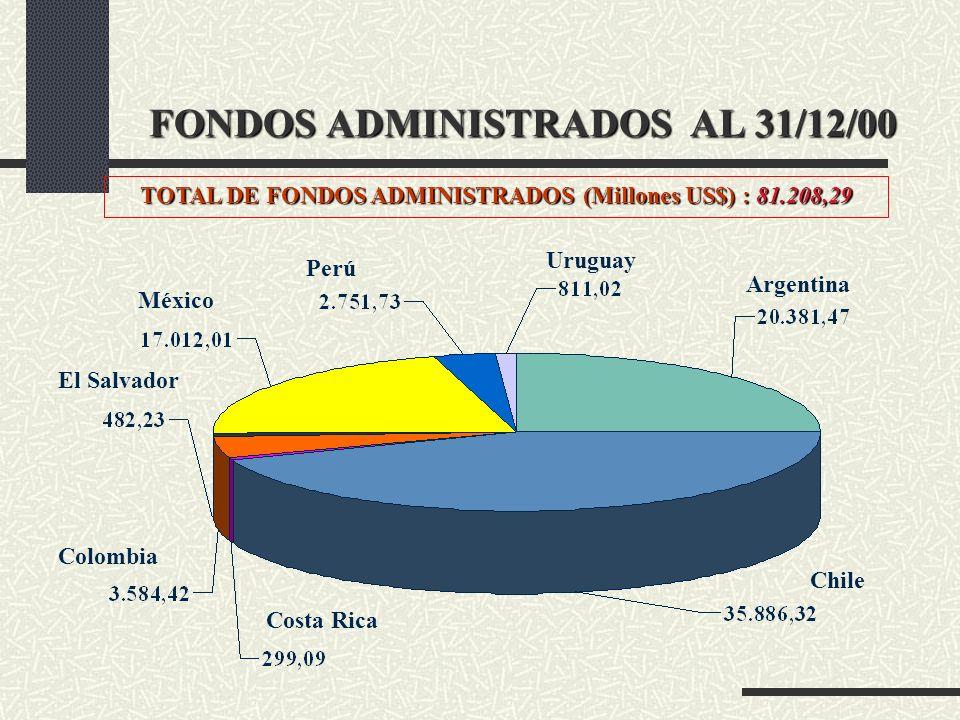 FONDOS ADMINISTRADOS AL 31/12/00