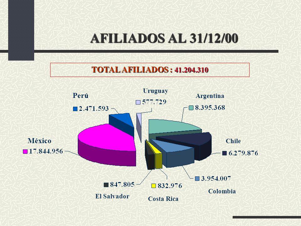 AFILIADOS AL 31/12/00 TOTAL AFILIADOS : 41.204.310 Perú México Uruguay
