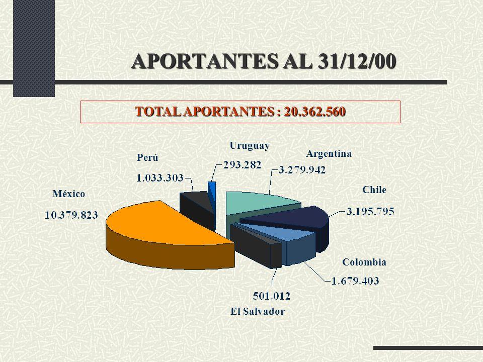 APORTANTES AL 31/12/00 TOTAL APORTANTES : 20.362.560 Uruguay Argentina