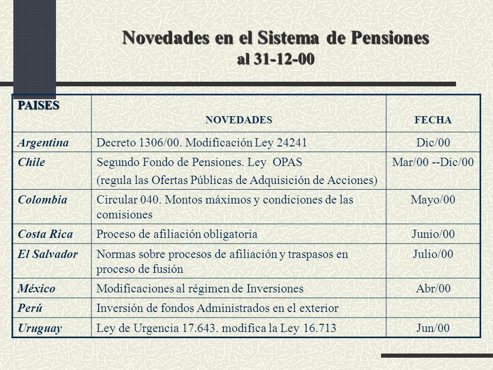 Novedades en el Sistema de Pensiones al 31-12-00