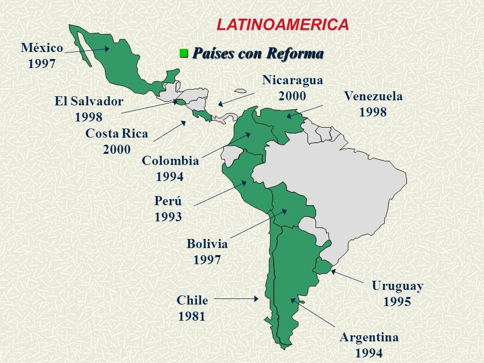 LATINOAMERICA México Países con Reforma 1997 Nicaragua 2000 Venezuela