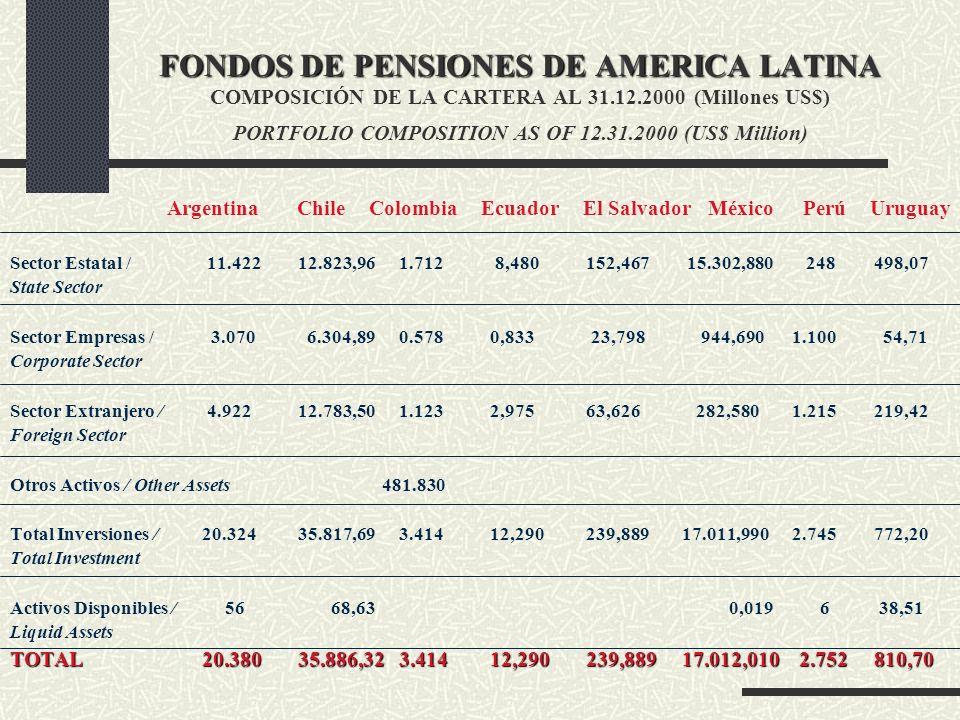 FONDOS DE PENSIONES DE AMERICA LATINA COMPOSICIÓN DE LA CARTERA AL 31