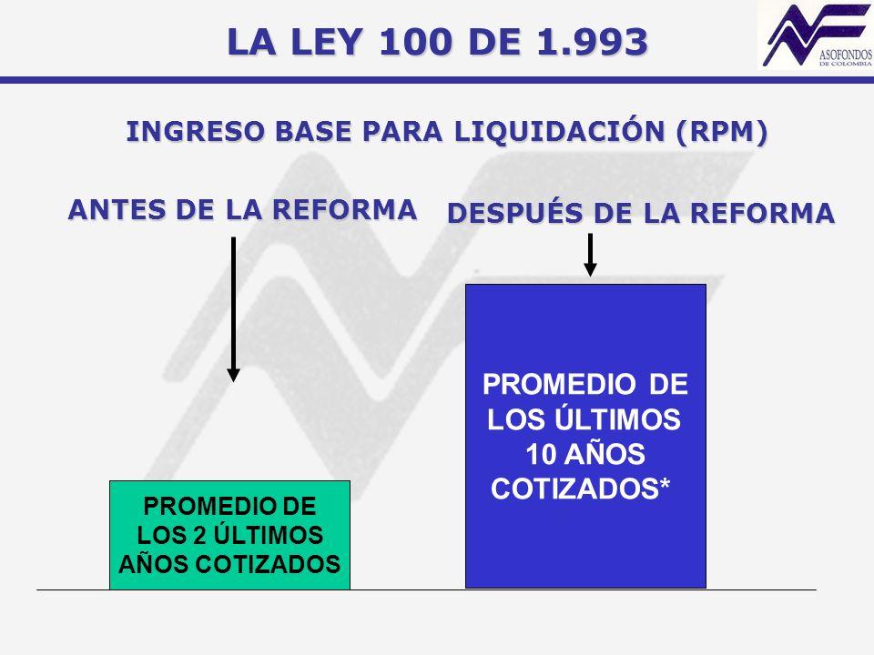 LA LEY 100 DE 1.993 PROMEDIO DE LOS ÚLTIMOS 10 AÑOS COTIZADOS*