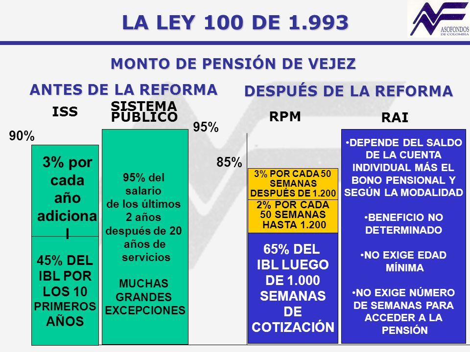 MONTO DE PENSIÓN DE VEJEZ 3% por cada año adicional