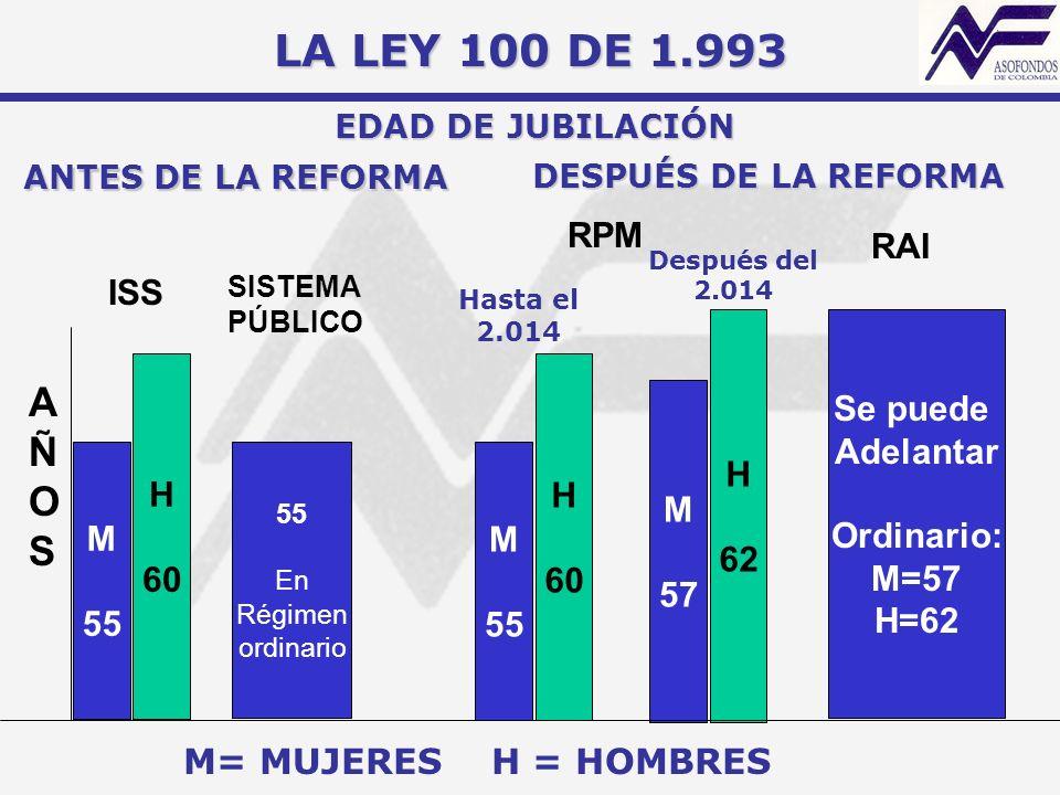 LA LEY 100 DE 1.993 A Ñ O S RPM RAI ISS H 62 Se puede Adelantar