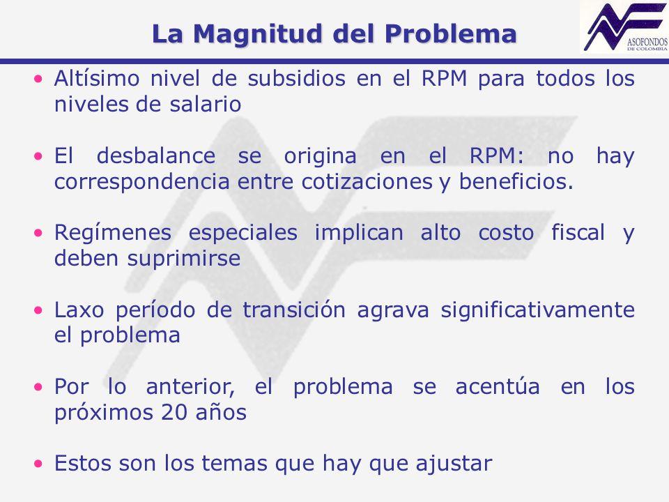 La Magnitud del Problema