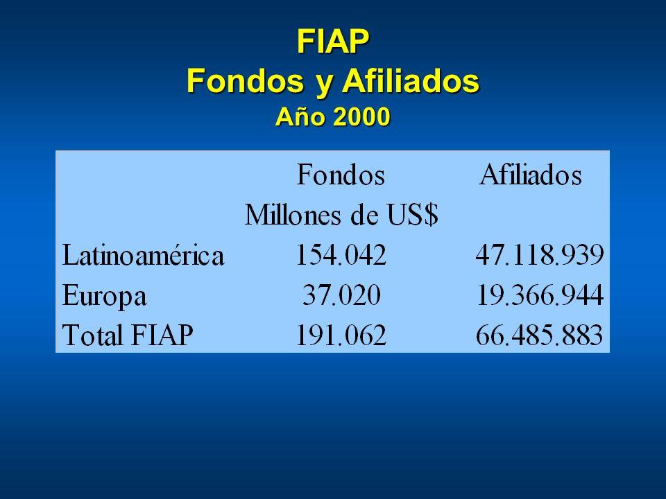 FIAP Fondos y Afiliados