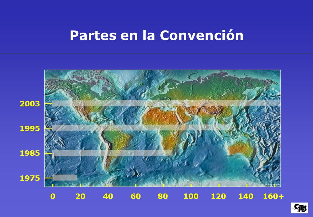 Partes en la Convención