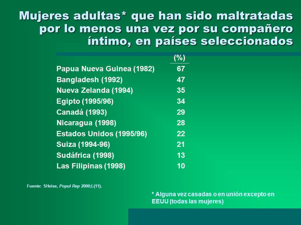 Mujeres adultas* que han sido maltratadas por lo menos una vez por su compañero íntimo, en países seleccionados