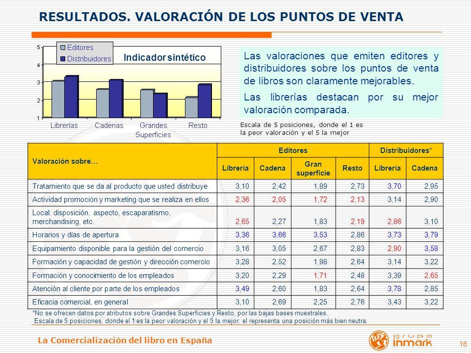 RESULTADOS. VALORACIÓN DE LOS PUNTOS DE VENTA