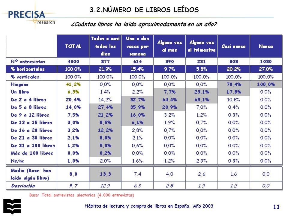 3.2.NÚMERO DE LIBROS LEÍDOS