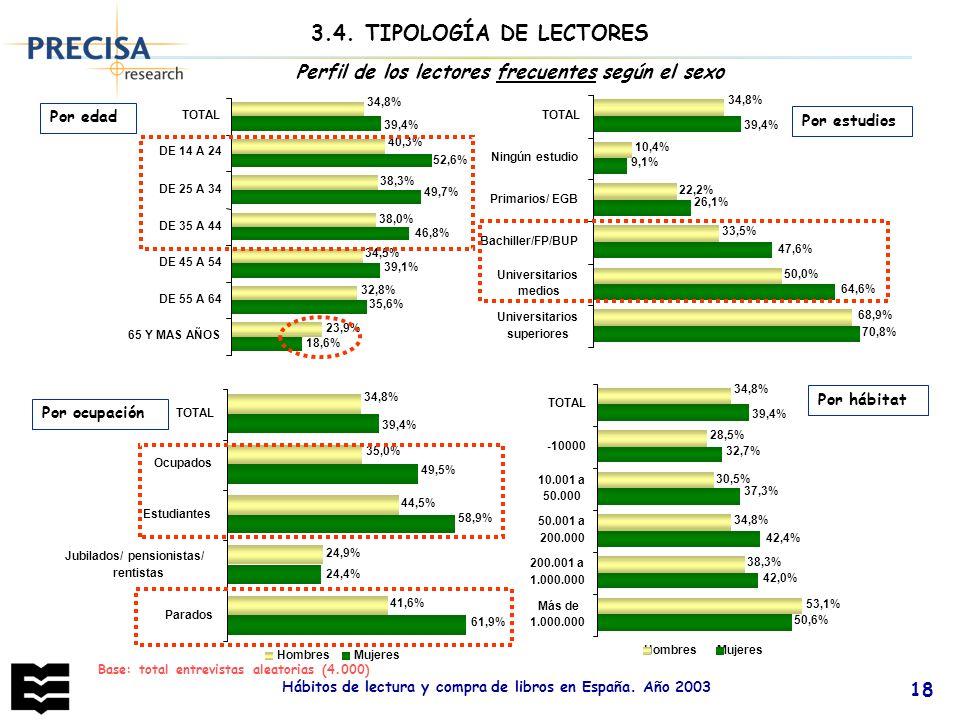3.4. TIPOLOGÍA DE LECTORES Perfil de los lectores frecuentes según el sexo. 23,9% 18,6% 32,8% 34,5%