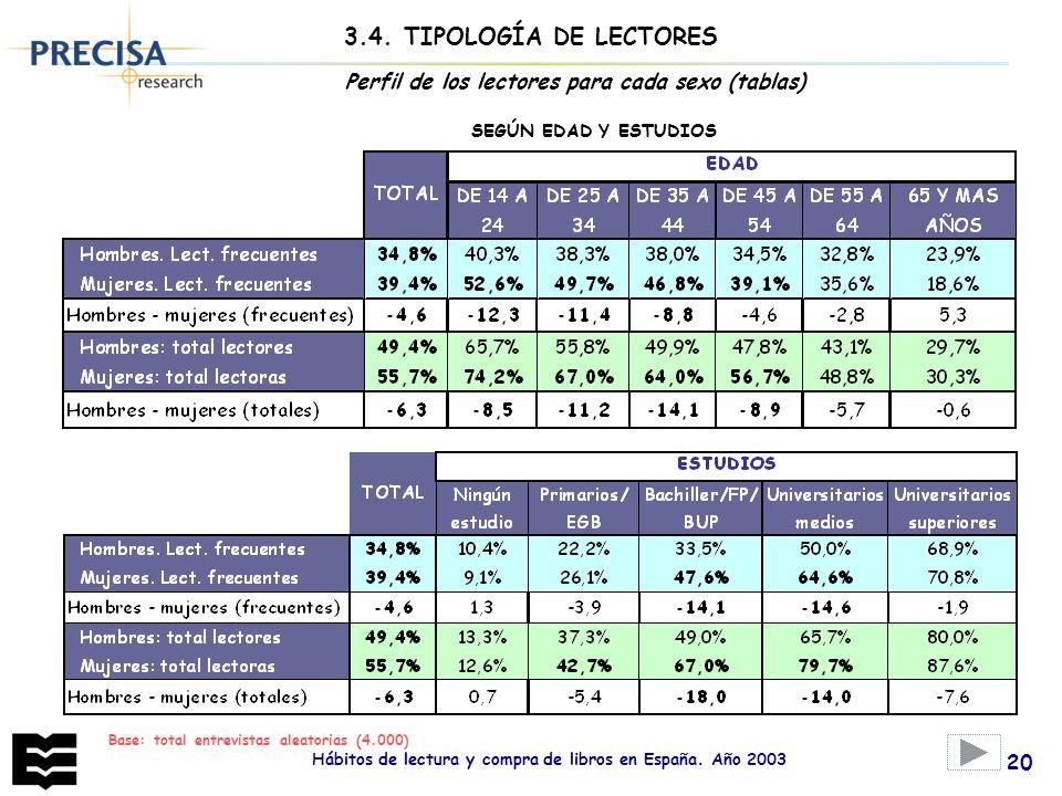 3.4. TIPOLOGÍA DE LECTORES Perfil de los lectores para cada sexo (tablas) SEGÚN EDAD Y ESTUDIOS. Base: total entrevistas aleatorias (4.000)