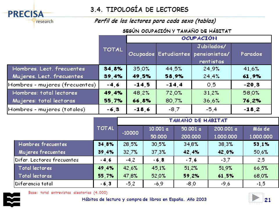 3.4. TIPOLOGÍA DE LECTORES Perfil de los lectores para cada sexo (tablas) SEGÚN OCUPACIÓN Y TAMAÑO DE HÁBITAT.