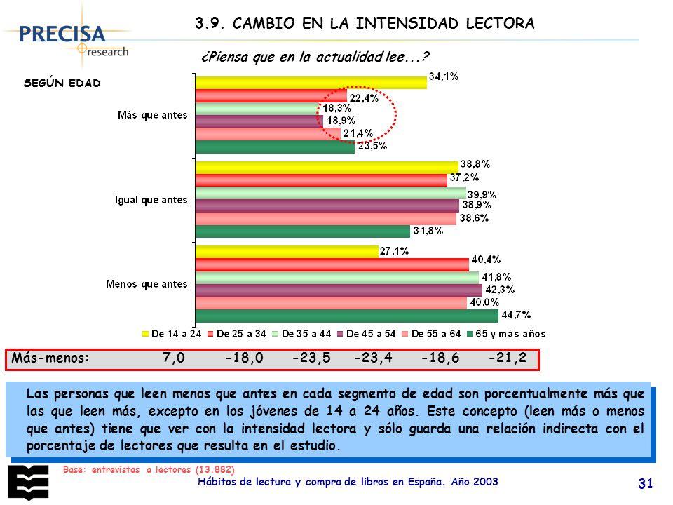 3.9. CAMBIO EN LA INTENSIDAD LECTORA