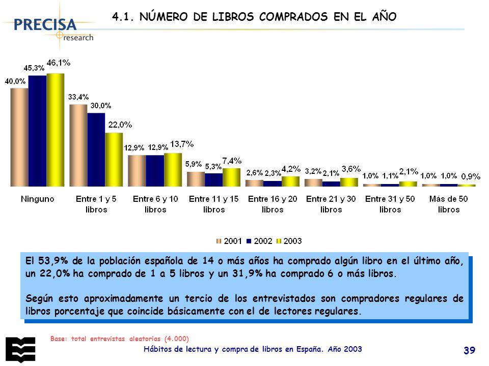 4.1. NÚMERO DE LIBROS COMPRADOS EN EL AÑO