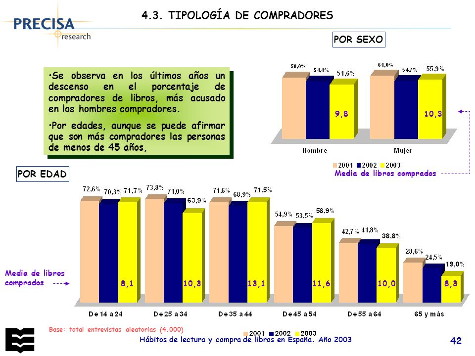 4.3. TIPOLOGÍA DE COMPRADORES