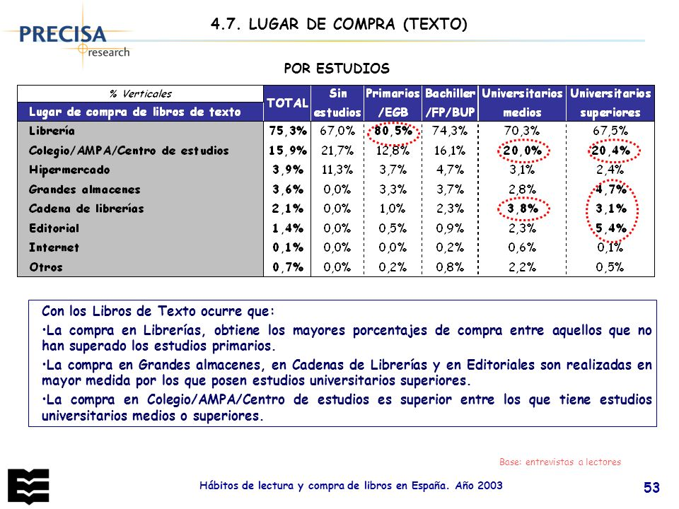 4.7. LUGAR DE COMPRA (TEXTO)