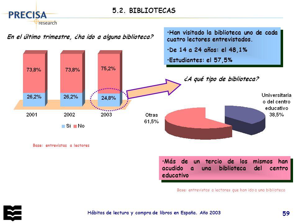 5.2. BIBLIOTECAS Han visitado la biblioteca uno de cada cuatro lectores entrevistados. De 14 a 24 años: el 48,1%