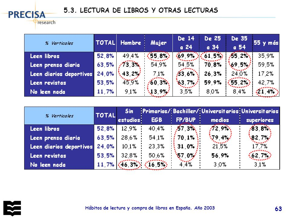 5.3. LECTURA DE LIBROS Y OTRAS LECTURAS
