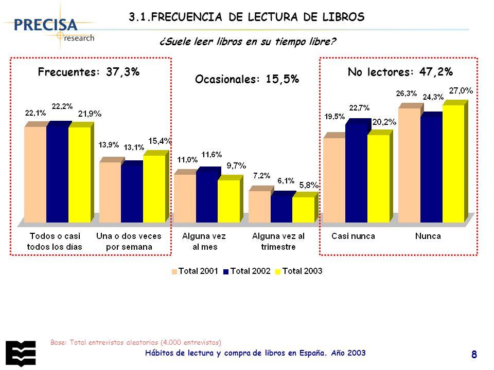 3.1.FRECUENCIA DE LECTURA DE LIBROS Ocasionales: 15,5%