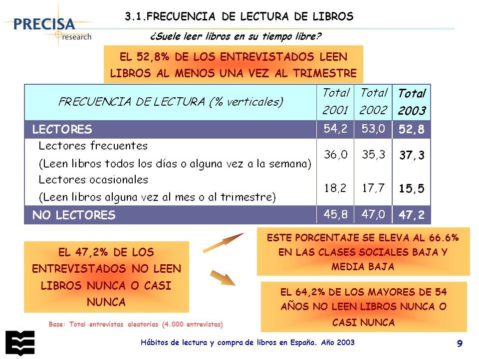 3.1.FRECUENCIA DE LECTURA DE LIBROS