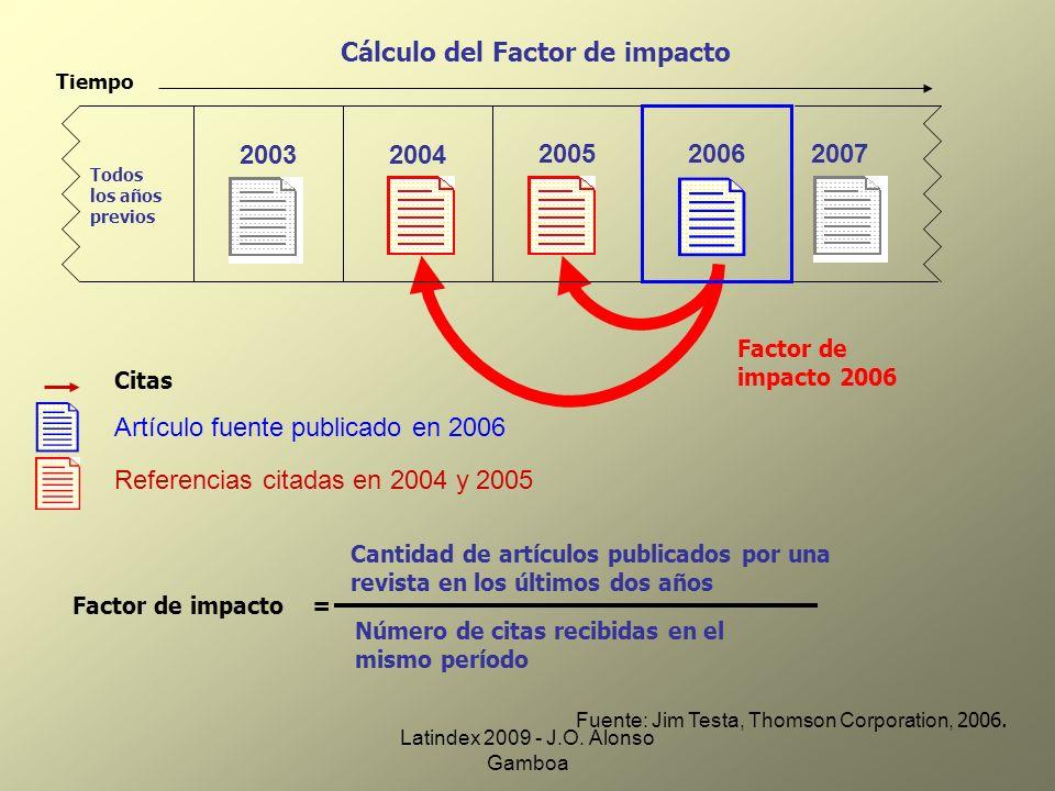 Cálculo del Factor de impacto