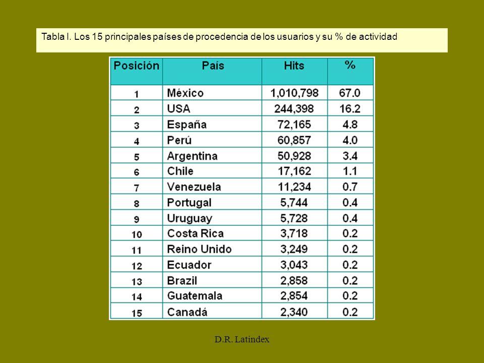 Tabla I. Los 15 principales países de procedencia de los usuarios y su % de actividad