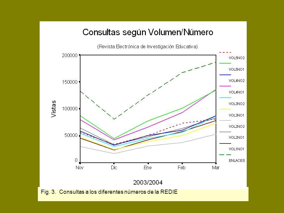 Fig. 3. Consultas a los diferentes números de la REDIE